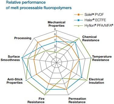 熔融加工的含氟聚合物的相对表现